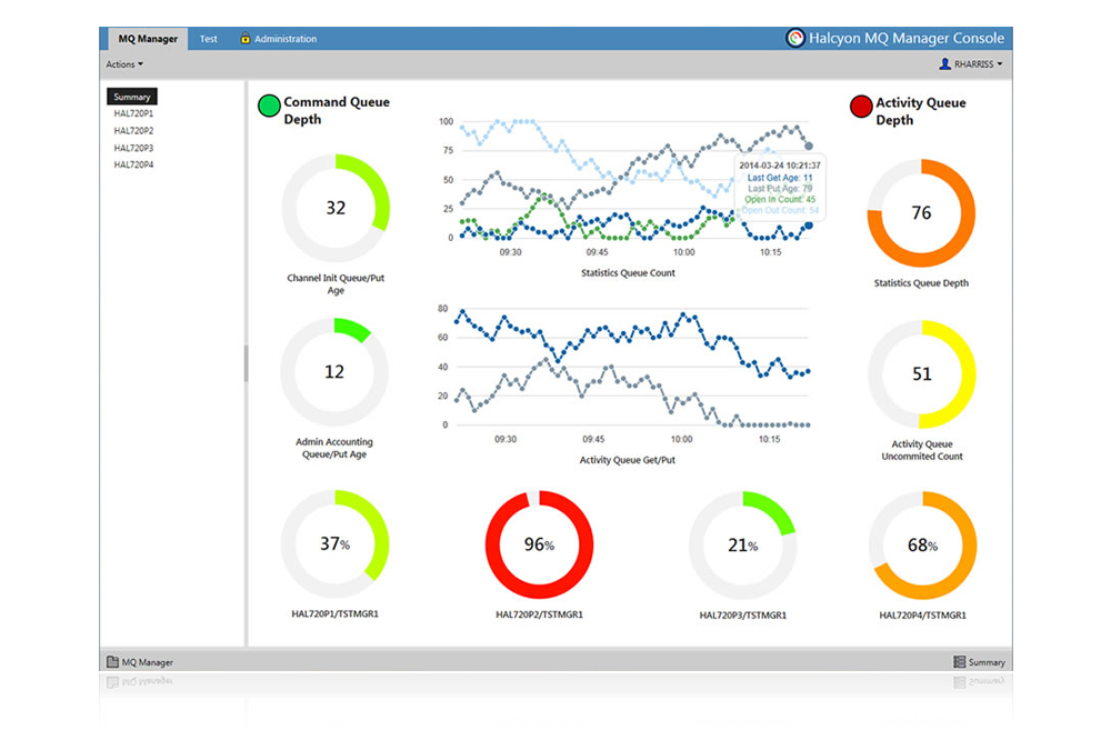Make MQ monitoring easy with MQ Manager